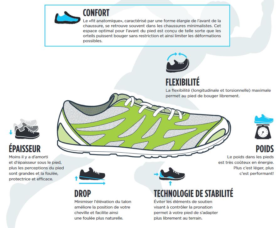 Comment choisir ses running en course à pied